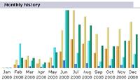2008 Traffic History